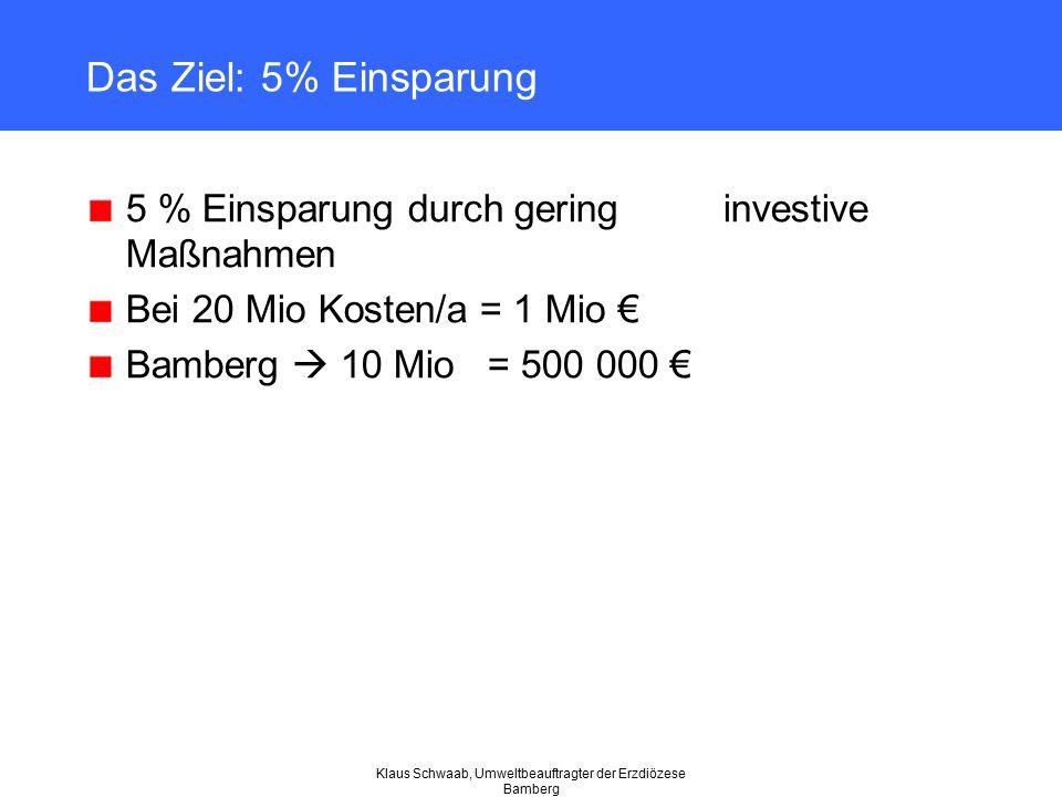 Klaus Schwaab, Umweltbeauftragter der Erzdiözese Bamberg Das Ziel: 5% Einsparung 5 % Einsparung durch gering investive Maßnahmen Bei 20 Mio Kosten/a =