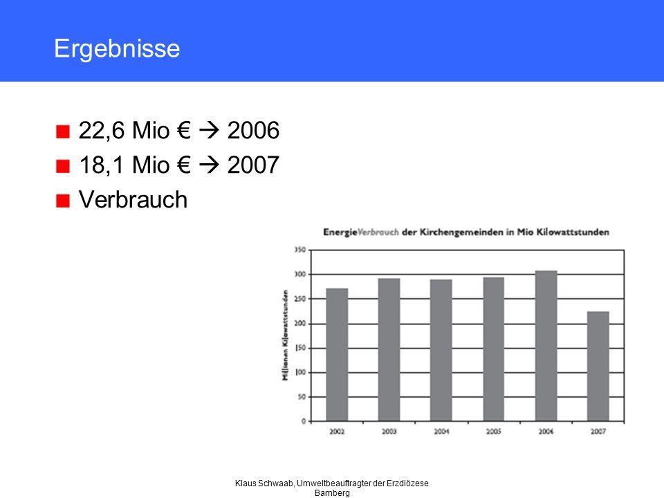 Klaus Schwaab, Umweltbeauftragter der Erzdiözese Bamberg Ergebnisse 22,6 Mio €  2006 18,1 Mio €  2007 Verbrauch