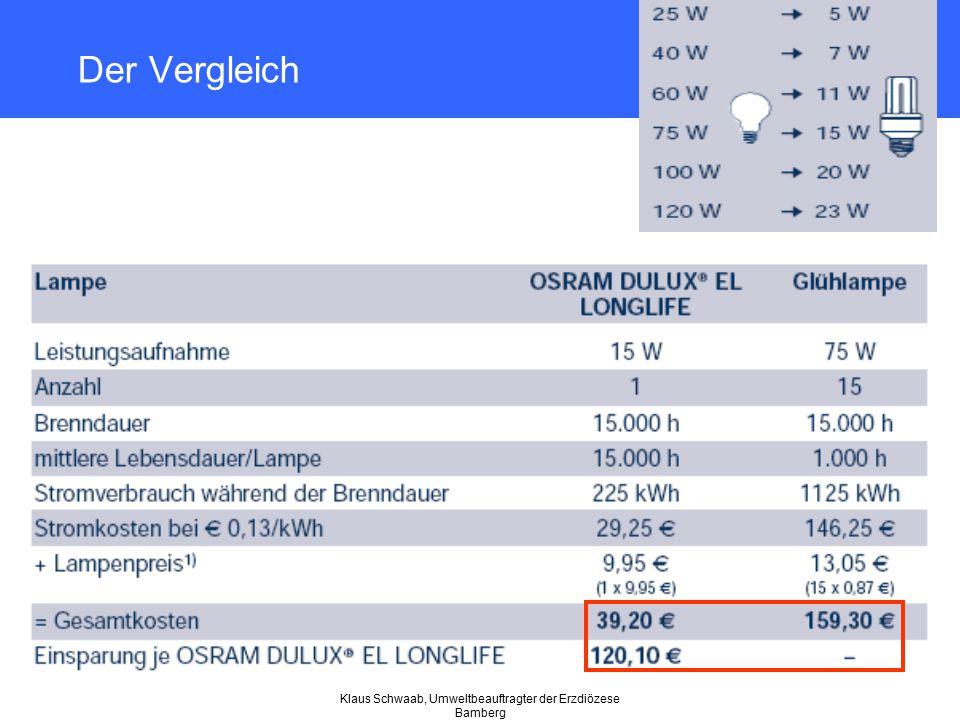 Klaus Schwaab, Umweltbeauftragter der Erzdiözese Bamberg Der Vergleich