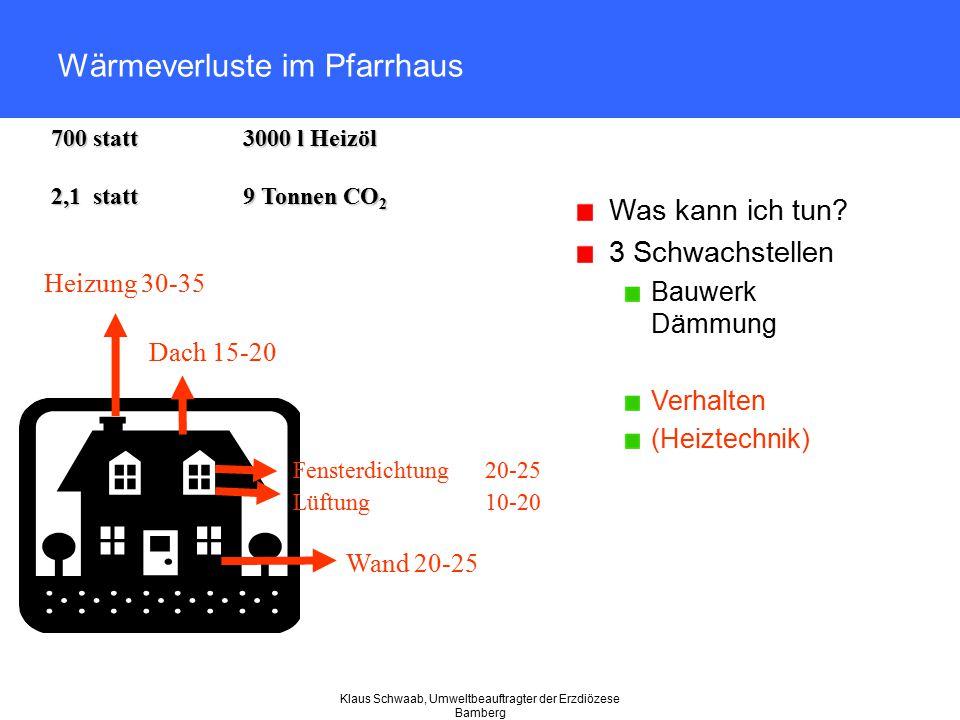 Klaus Schwaab, Umweltbeauftragter der Erzdiözese Bamberg Wärmeverluste im Pfarrhaus Was kann ich tun? 3 Schwachstellen Bauwerk Dämmung Verhalten (Heiz