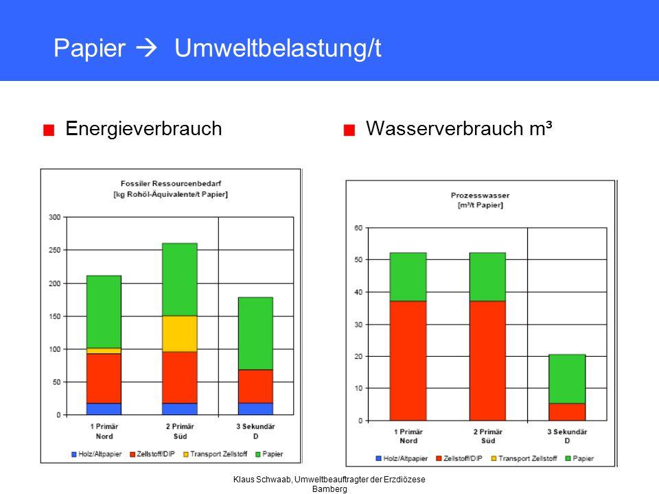 Klaus Schwaab, Umweltbeauftragter der Erzdiözese Bamberg Papier  Umweltbelastung/t EnergieverbrauchWasserverbrauch m³