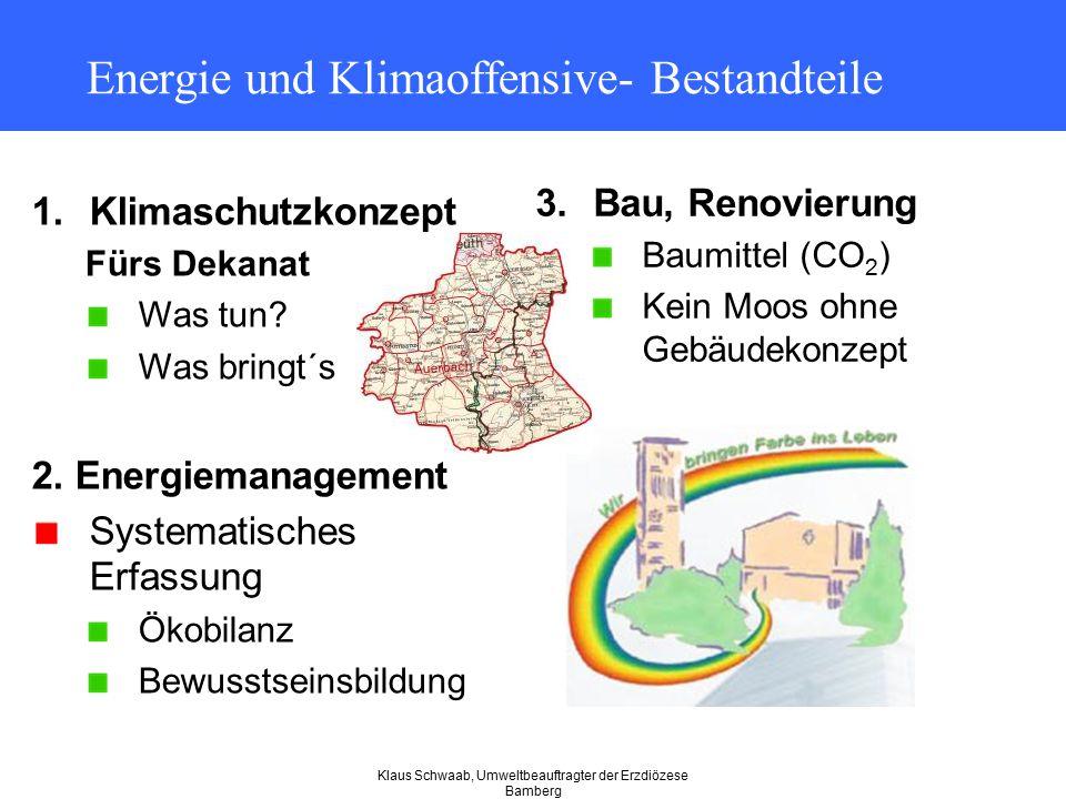 Klaus Schwaab, Umweltbeauftragter der Erzdiözese Bamberg Energie und Klimaoffensive- Bestandteile 3.Bau, Renovierung Baumittel (CO 2 ) Kein Moos ohne
