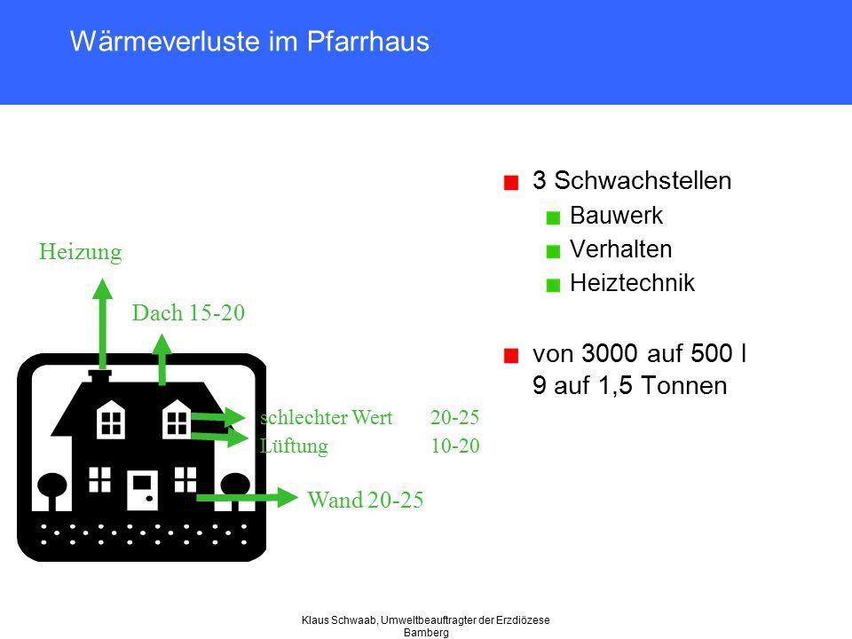 Klaus Schwaab, Umweltbeauftragter der Erzdiözese Bamberg Wärmeverluste im Pfarrhaus 3 Schwachstellen Bauwerk Verhalten Heiztechnik von 3000 auf 500 l