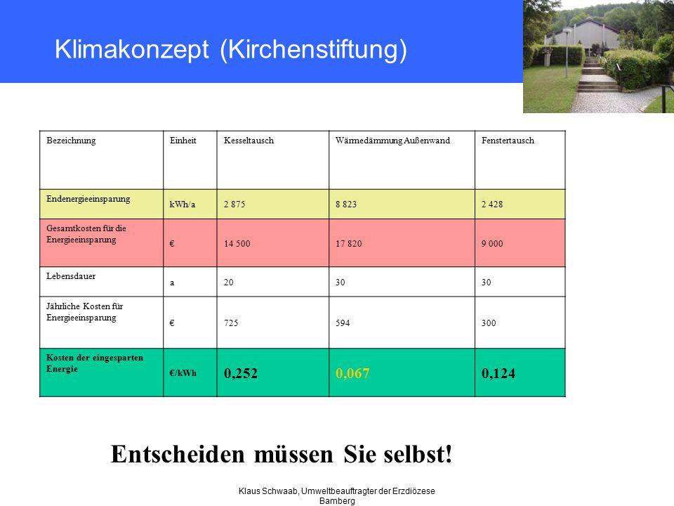 Klaus Schwaab, Umweltbeauftragter der Erzdiözese Bamberg Klimakonzept (Kirchenstiftung) BezeichnungEinheitKesseltauschWärmedämmung AußenwandFenstertau
