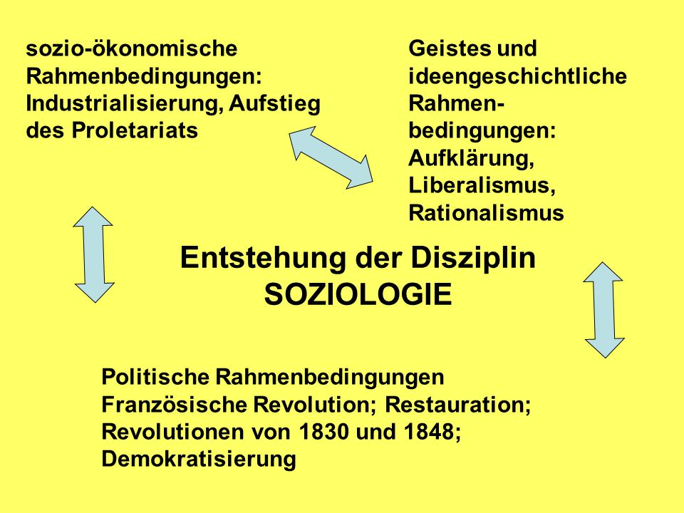 Entstehung der Disziplin SOZIOLOGIE sozio-ökonomische Rahmenbedingungen: Industrialisierung, Aufstieg des Proletariats Geistes und ideengeschichtliche