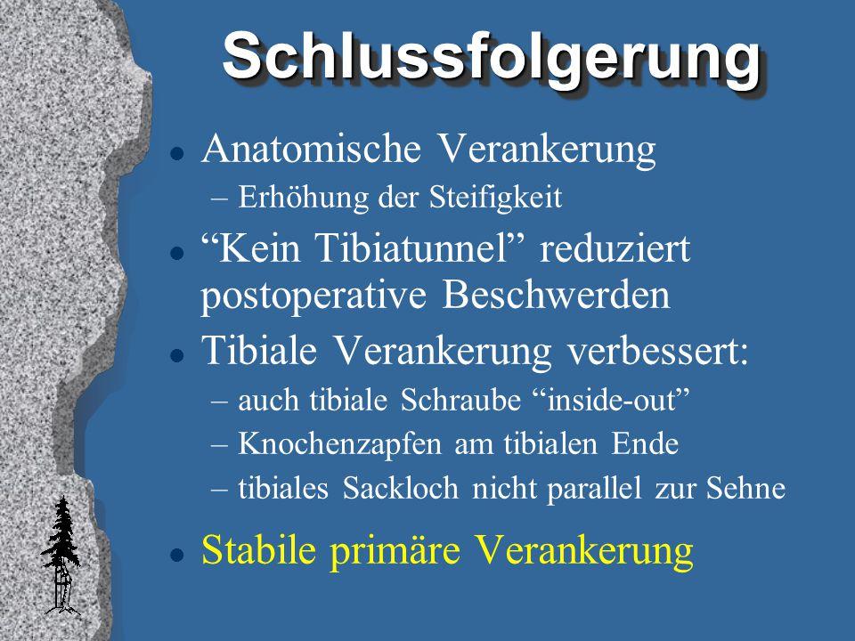 """SchlussfolgerungSchlussfolgerung l Anatomische Verankerung –Erhöhung der Steifigkeit l """"Kein Tibiatunnel"""" reduziert postoperative Beschwerden l Tibial"""