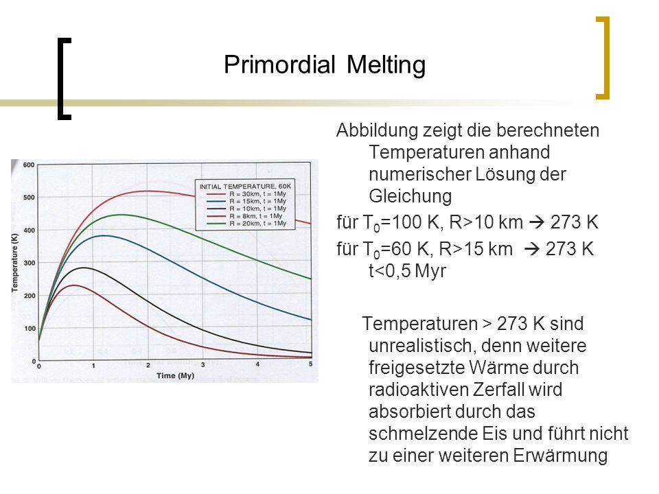 Primordial Melting Abbildung zeigt die berechneten Temperaturen anhand numerischer Lösung der Gleichung für T 0 =100 K, R>10 km  273 K für T 0 =60 K, R>15 km  273 K t<0,5 Myr Temperaturen > 273 K sind unrealistisch, denn weitere freigesetzte Wärme durch radioaktiven Zerfall wird absorbiert durch das schmelzende Eis und führt nicht zu einer weiteren Erwärmung