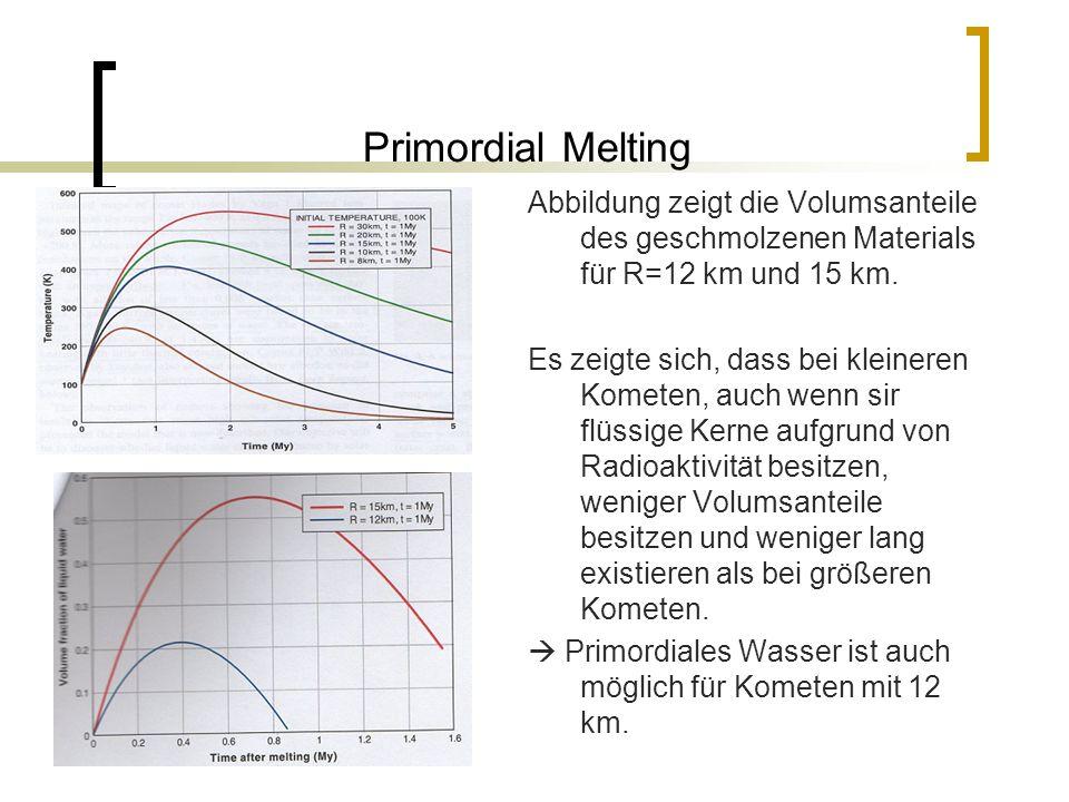 Primordial Melting Abbildung zeigt die Volumsanteile des geschmolzenen Materials für R=12 km und 15 km.