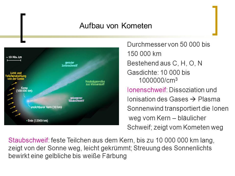 Aufbau von Kometen Durchmesser von 50 000 bis 150 000 km Bestehend aus C, H, O, N Gasdichte: 10 000 bis 1000000/cm 3 Ionenschweif: Dissoziation und Ionisation des Gases  Plasma Sonnenwind transportiert die Ionen weg vom Kern – bläulicher Schweif; zeigt vom Kometen weg Staubschweif: feste Teilchen aus dem Kern, bis zu 10 000 000 km lang, zeigt von der Sonne weg, leicht gekrümmt; Streuung des Sonnenlichts bewirkt eine gelbliche bis weiße Färbung