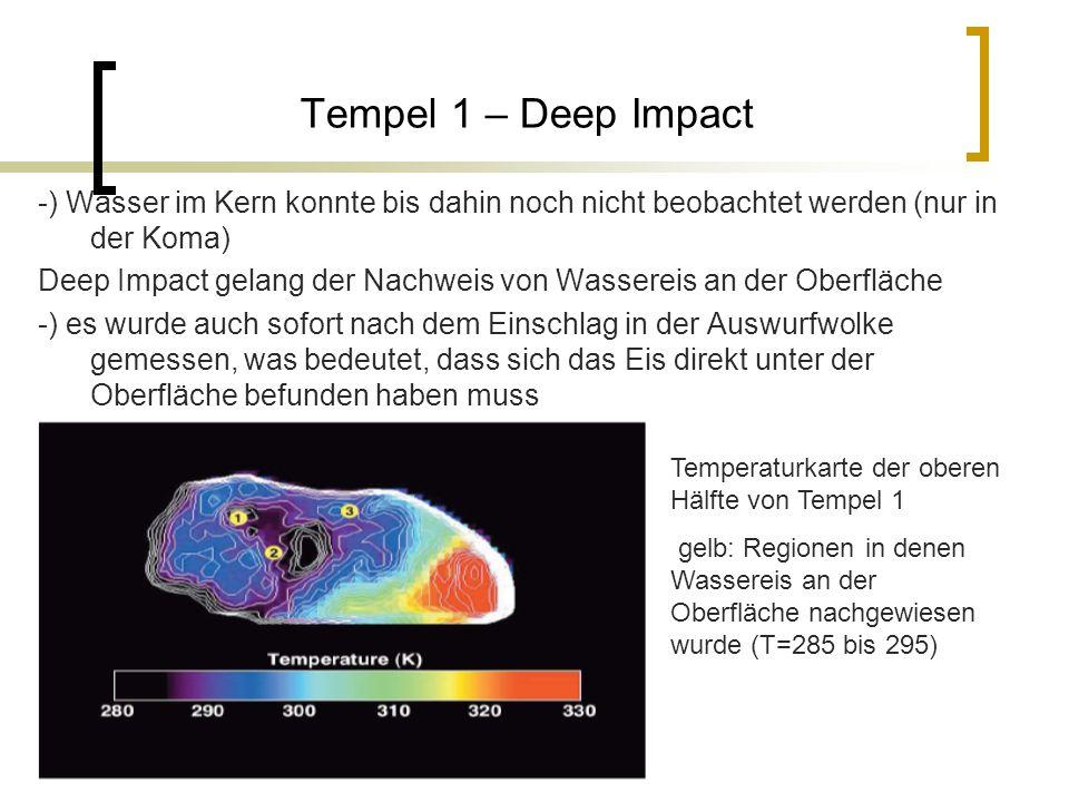 Tempel 1 – Deep Impact -) Wasser im Kern konnte bis dahin noch nicht beobachtet werden (nur in der Koma) Deep Impact gelang der Nachweis von Wassereis an der Oberfläche -) es wurde auch sofort nach dem Einschlag in der Auswurfwolke gemessen, was bedeutet, dass sich das Eis direkt unter der Oberfläche befunden haben muss Temperaturkarte der oberen Hälfte von Tempel 1 gelb: Regionen in denen Wassereis an der Oberfläche nachgewiesen wurde (T=285 bis 295)