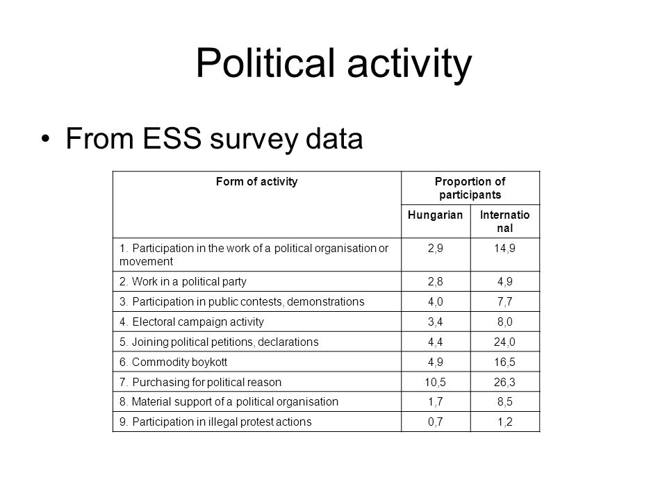 Political activity From ESS survey data Form of activityProportion of participants HungarianInternatio nal 1.