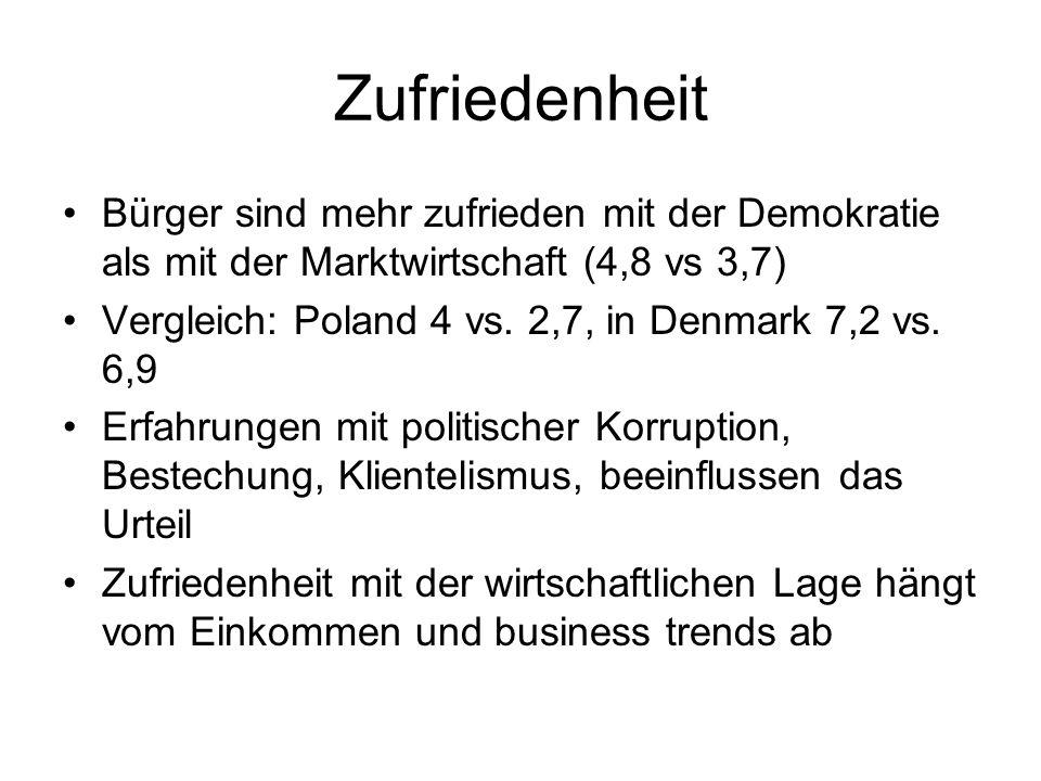 Zufriedenheit Bürger sind mehr zufrieden mit der Demokratie als mit der Marktwirtschaft (4,8 vs 3,7) Vergleich: Poland 4 vs. 2,7, in Denmark 7,2 vs. 6
