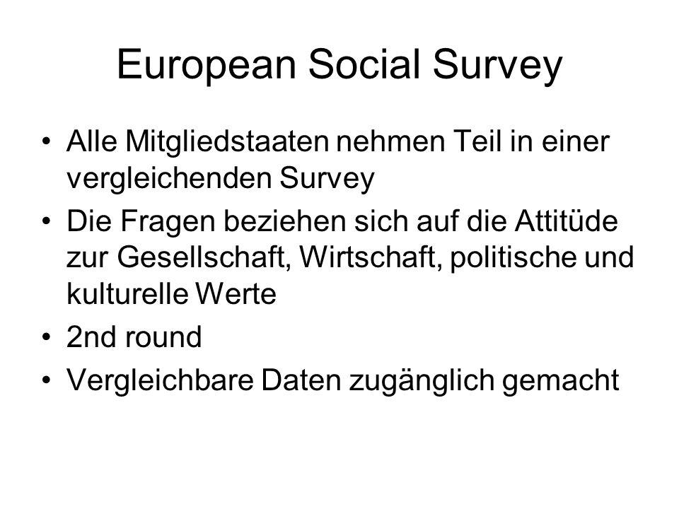 European Social Survey Alle Mitgliedstaaten nehmen Teil in einer vergleichenden Survey Die Fragen beziehen sich auf die Attitüde zur Gesellschaft, Wirtschaft, politische und kulturelle Werte 2nd round Vergleichbare Daten zugänglich gemacht