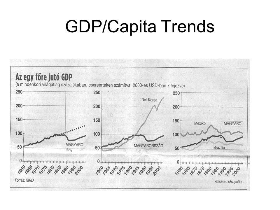 GDP/Capita Trends