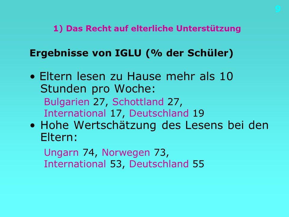 9 1) Das Recht auf elterliche Unterstützung Ergebnisse von IGLU (% der Schüler) Eltern lesen zu Hause mehr als 10 Stunden pro Woche: Hohe Wertschätzung des Lesens bei den Eltern: Bulgarien 27, Schottland 27, International 17, Deutschland 19 Ungarn 74, Norwegen 73, International 53, Deutschland 55