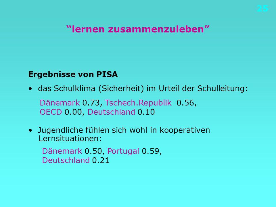 25 lernen zusammenzuleben Ergebnisse von PISA das Schulklima (Sicherheit) im Urteil der Schulleitung: Jugendliche fühlen sich wohl in kooperativen Lernsituationen: Dänemark 0.73, Tschech.Republik 0.56, OECD 0.00, Deutschland 0.10 Dänemark 0.50, Portugal 0.59, Deutschland 0.21