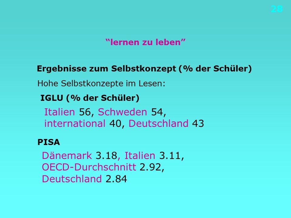 """28 """"lernen zu leben"""" Ergebnisse zum Selbstkonzept (% der Schüler) Hohe Selbstkonzepte im Lesen: IGLU (% der Schüler) PISA Italien 56, Schweden 54, int"""