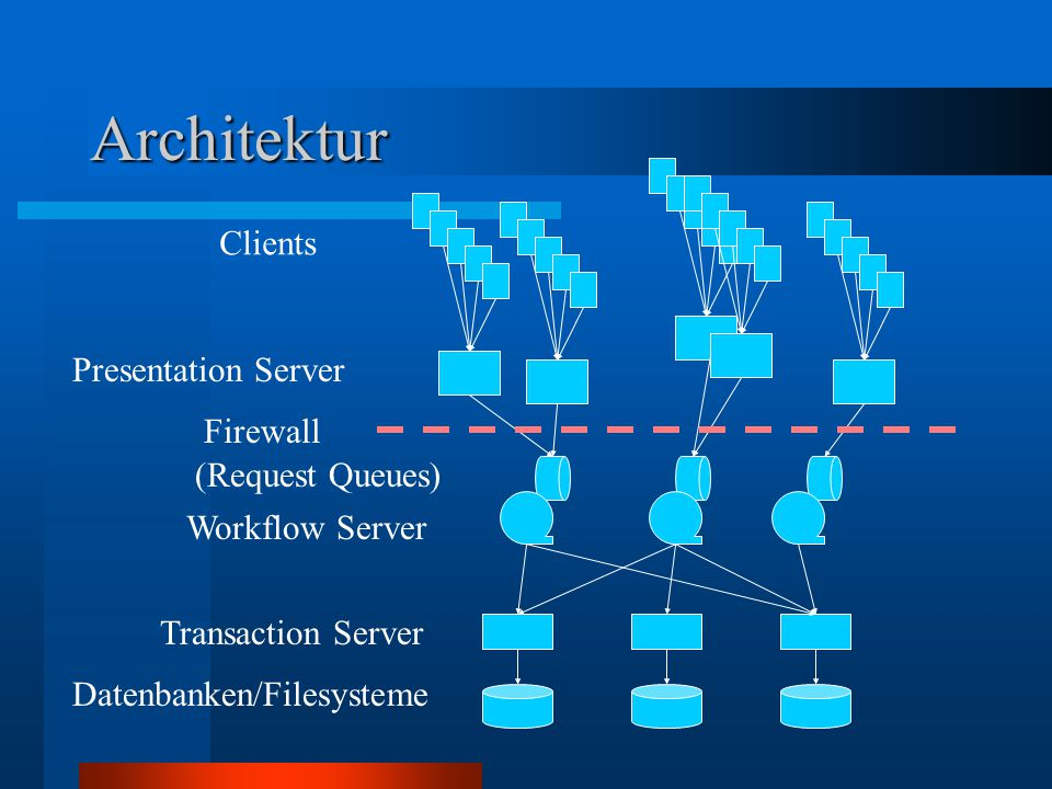 Datenbanken/Filesysteme Transaction Server Workflow Server (Request Queues) Clients Presentation Server Architektur Firewall
