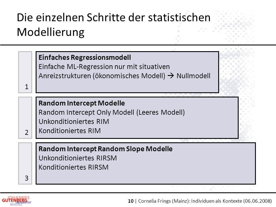 10 | Cornelia Frings (Mainz): Individuen als Kontexte (06.06.2008) Die einzelnen Schritte der statistischen Modellierung Random Intercept Random Slope Modelle Unkonditioniertes RIRSM Konditioniertes RIRSM Random Intercept Modelle Random Intercept Only Modell (Leeres Modell) Unkonditioniertes RIM Konditioniertes RIM Einfaches Regressionsmodell Einfache ML-Regression nur mit situativen Anreizstrukturen (ökonomisches Modell)  Nullmodell 3 2 1
