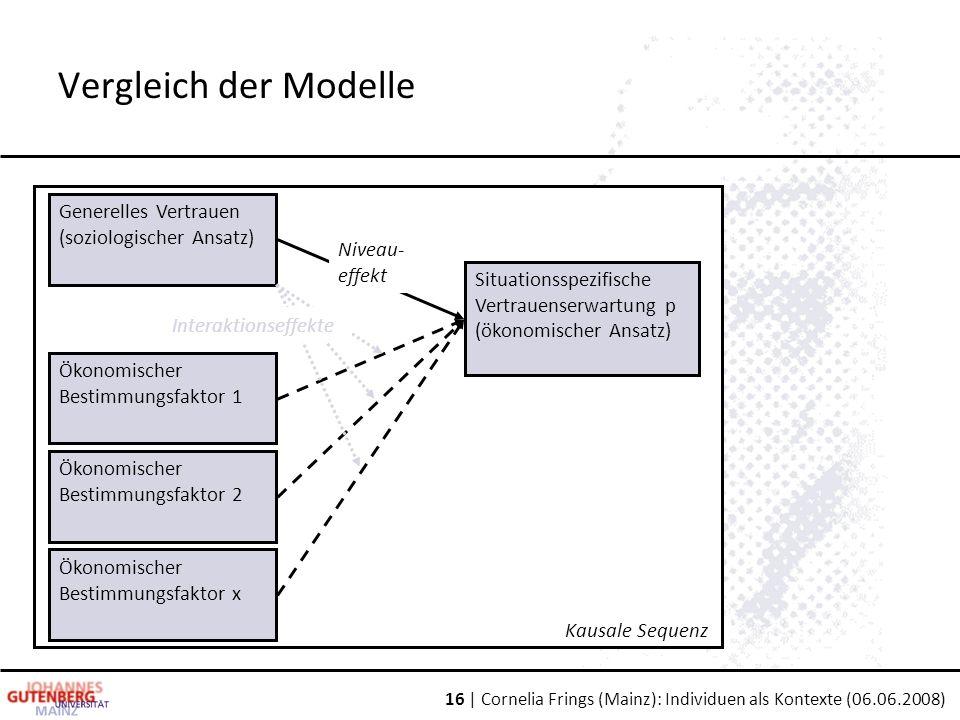 16 | Cornelia Frings (Mainz): Individuen als Kontexte (06.06.2008) Kausale Sequenz Generelles Vertrauen (soziologischer Ansatz) Ökonomischer Bestimmungsfaktor 1 Ökonomischer Bestimmungsfaktor x Situationsspezifische Vertrauenserwartung p (ökonomischer Ansatz) Ökonomischer Bestimmungsfaktor 2 Niveau- effekt Interaktionseffekte Vergleich der Modelle