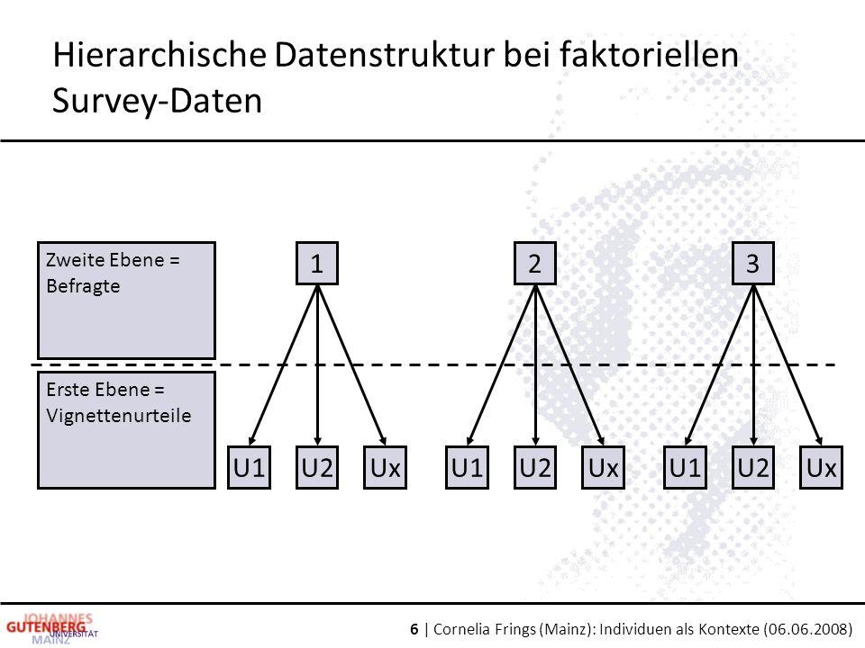6 | Cornelia Frings (Mainz): Individuen als Kontexte (06.06.2008) Hierarchische Datenstruktur bei faktoriellen Survey-Daten 1 U1U2Ux 23 U1U2UxU1U2Ux Zweite Ebene = Befragte Erste Ebene = Vignettenurteile