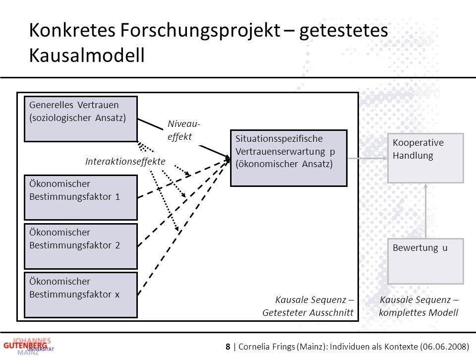 8 | Cornelia Frings (Mainz): Individuen als Kontexte (06.06.2008) Kausale Sequenz – Getesteter Ausschnitt Konkretes Forschungsprojekt – getestetes Kau