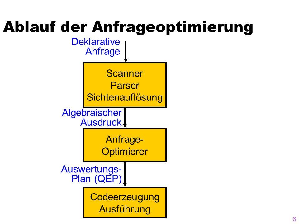 3 Ablauf der Anfrageoptimierung Scanner Parser Sichtenauflösung Anfrage- Optimierer Codeerzeugung Ausführung Deklarative Anfrage Algebraischer Ausdruck Auswertungs- Plan (QEP)