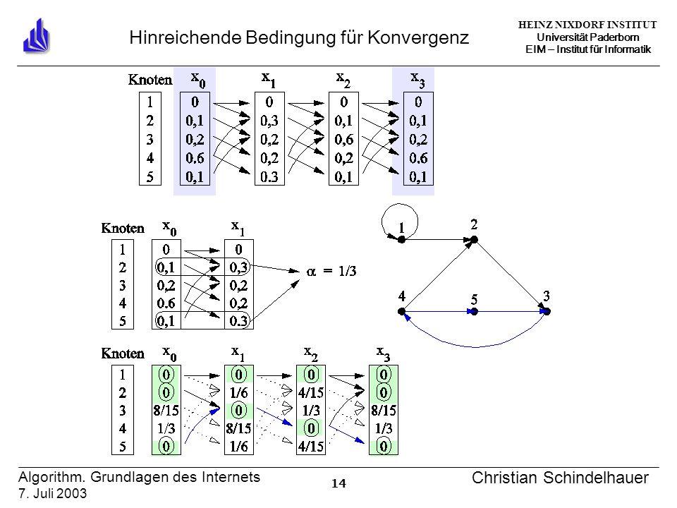 HEINZ NIXDORF INSTITUT Universität Paderborn EIM ‒ Institut für Informatik 14 Algorithm.