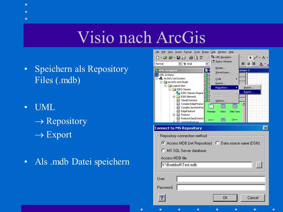 Visio nach ArcGis Speichern als Repository Files (.mdb) UML  Repository  Export Als.mdb Datei speichern