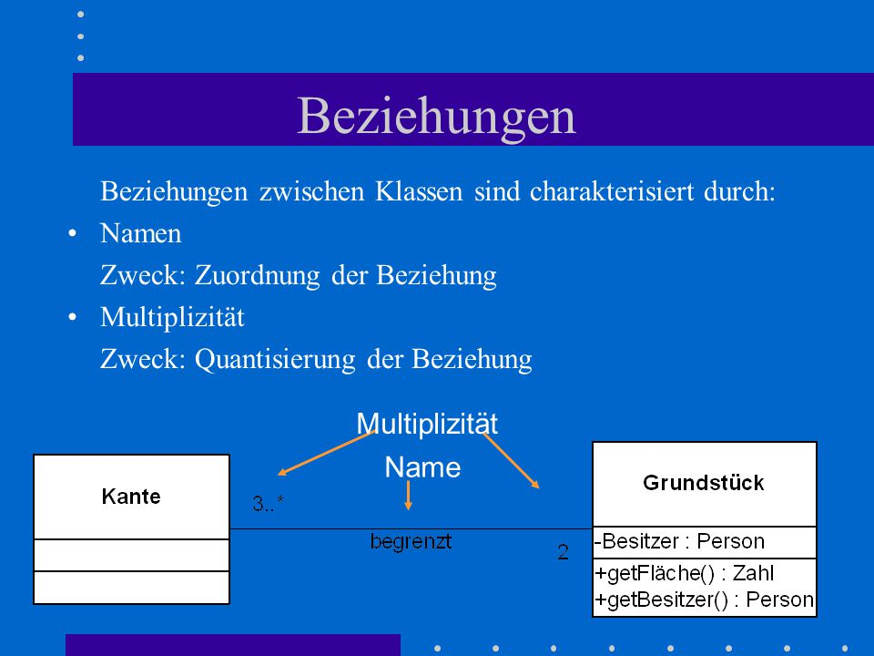 Beziehungen Beziehungen zwischen Klassen sind charakterisiert durch: Namen Zweck: Zuordnung der Beziehung Multiplizität Zweck: Quantisierung der Beziehung Name Multiplizität