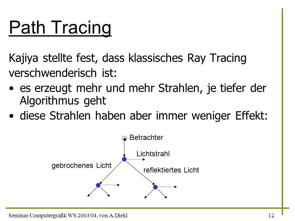 Seminar Computergrafik WS 2003/04, von A.Diehl12 Path Tracing Kajiya stellte fest, dass klassisches Ray Tracing verschwenderisch ist: es erzeugt mehr und mehr Strahlen, je tiefer der Algorithmus geht diese Strahlen haben aber immer weniger Effekt: Betrachter Lichtstrahl gebrochenes Licht reflektiertes Licht