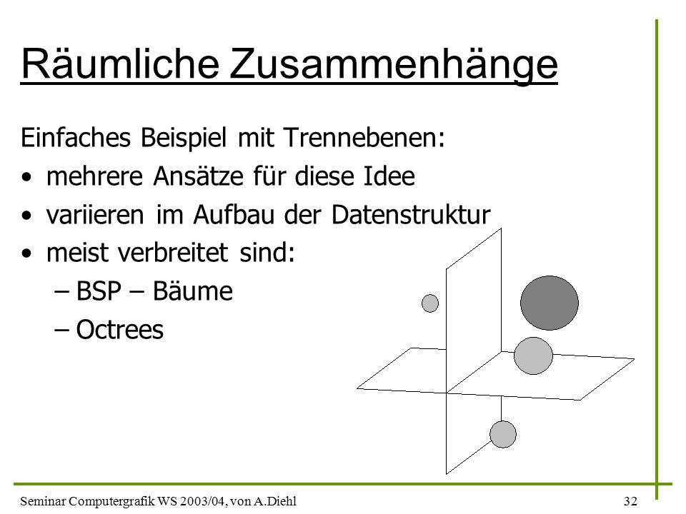 Seminar Computergrafik WS 2003/04, von A.Diehl32 Räumliche Zusammenhänge Einfaches Beispiel mit Trennebenen: mehrere Ansätze für diese Idee variieren im Aufbau der Datenstruktur meist verbreitet sind: –BSP – Bäume –Octrees