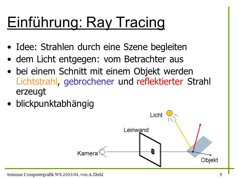 Seminar Computergrafik WS 2003/04, von A.Diehl9 Einführung: Ray Tracing Idee: Strahlen durch eine Szene begleiten dem Licht entgegen: vom Betrachter aus bei einem Schnitt mit einem Objekt werden Lichtstrahl, gebrochener und reflektierter Strahl erzeugt blickpunktabhängig Kamera Leinwand Licht Objekt