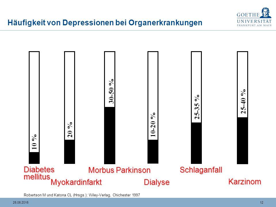 1225.06.2015 Häufigkeit von Depressionen bei Organerkrankungen Robertson M und Katona CL (Hrsgs.); Wiley-Verlag, Chichester 1997 Diabetes mellitus Myo