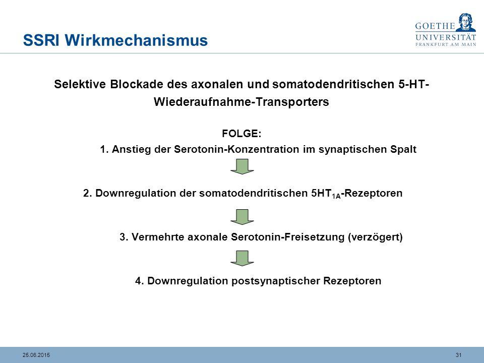 3125.06.2015 SSRI Wirkmechanismus Selektive Blockade des axonalen und somatodendritischen 5-HT- Wiederaufnahme-Transporters FOLGE: 1. Anstieg der Sero