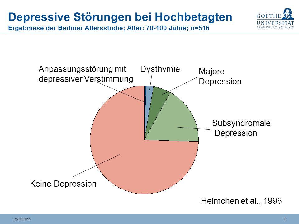 3625.06.2015 Mirtazapin (Remergil®): Noradrenerges und selektiv serotonerges Antidepressivum (NaSSA) Präsynaptische α2-Blockade  Erhöhte Freisetzung von NOR und konsekutiv auch 5-HT selektive 5 HT1A-Wirkung (Blockade von 5HT2 / 5HT3 Rezeptoren)  Geringere Nebenwirkungsrate Nebenwirkungen: Sedierung Gewichtszunahme Selten: orthostatitsche Hypotonie, Tremor Selten: Leberwerterhöhungen