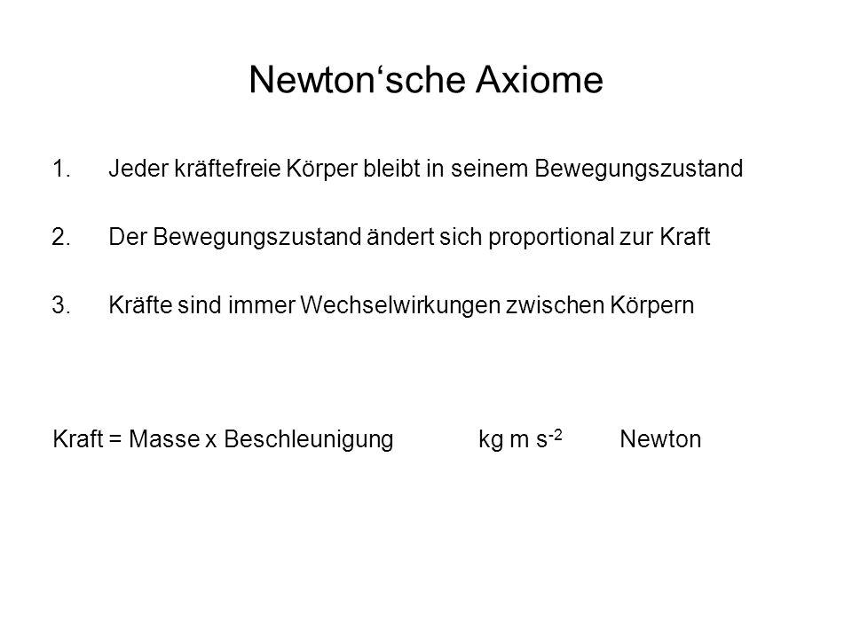 Newton'sche Axiome 1.Jeder kräftefreie Körper bleibt in seinem Bewegungszustand 2.Der Bewegungszustand ändert sich proportional zur Kraft 3.Kräfte sin