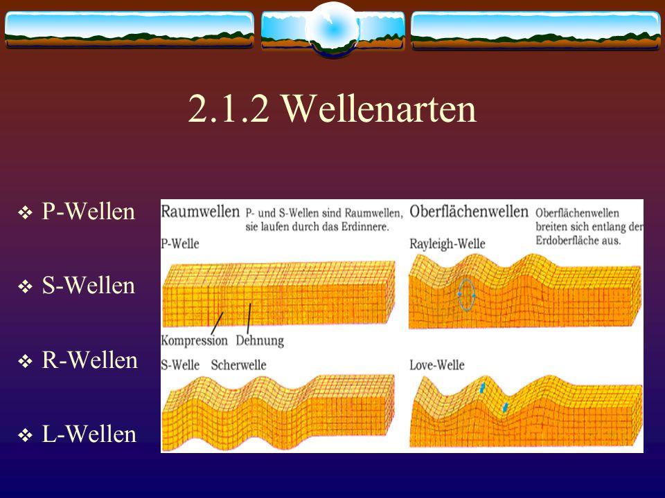 2.1.2 Wellenarten  P-Wellen  S-Wellen  R-Wellen  L-Wellen