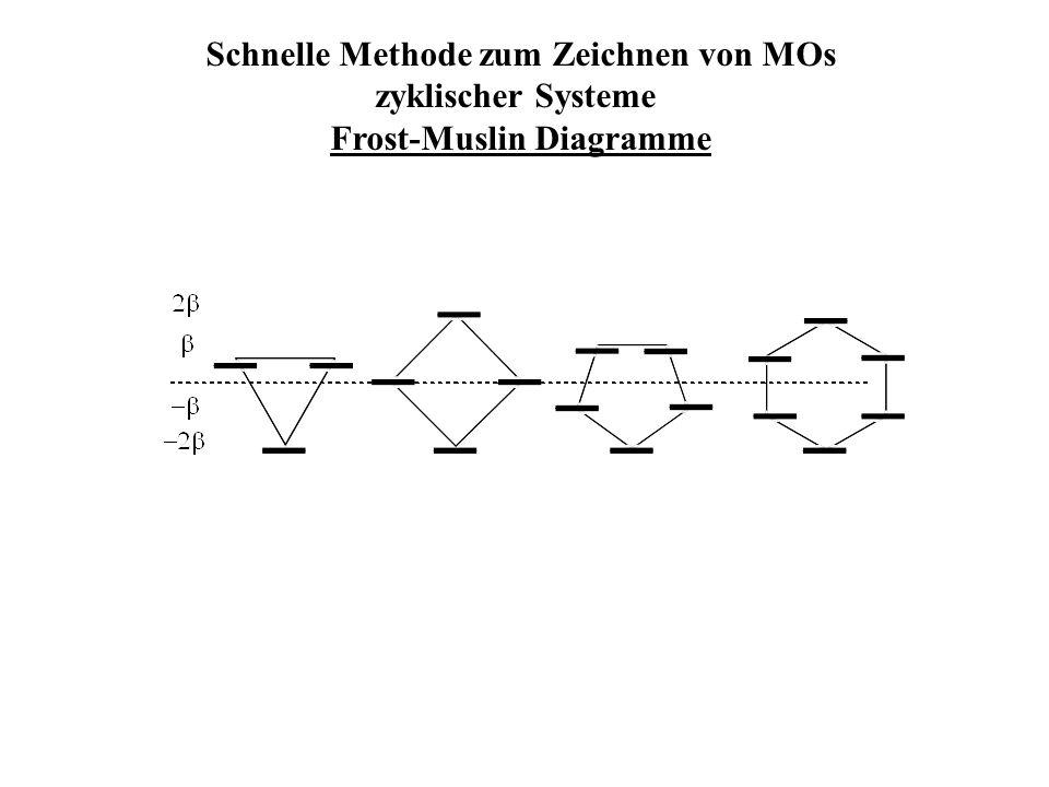 Schnelle Methode zum Zeichnen von MOs zyklischer Systeme Frost-Muslin Diagramme