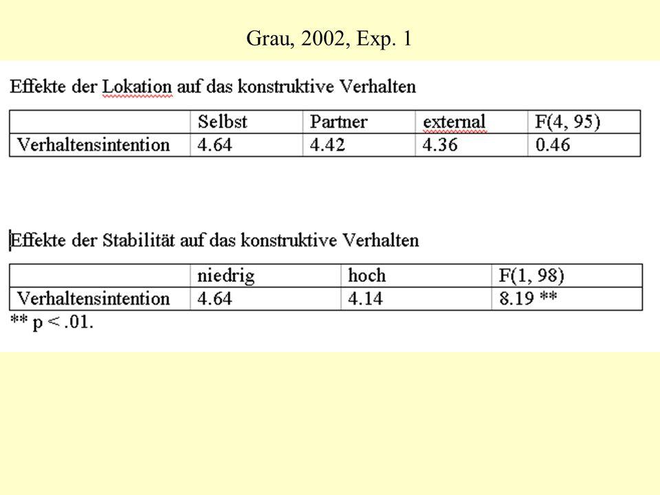 Grau, 2002, Exp. 1