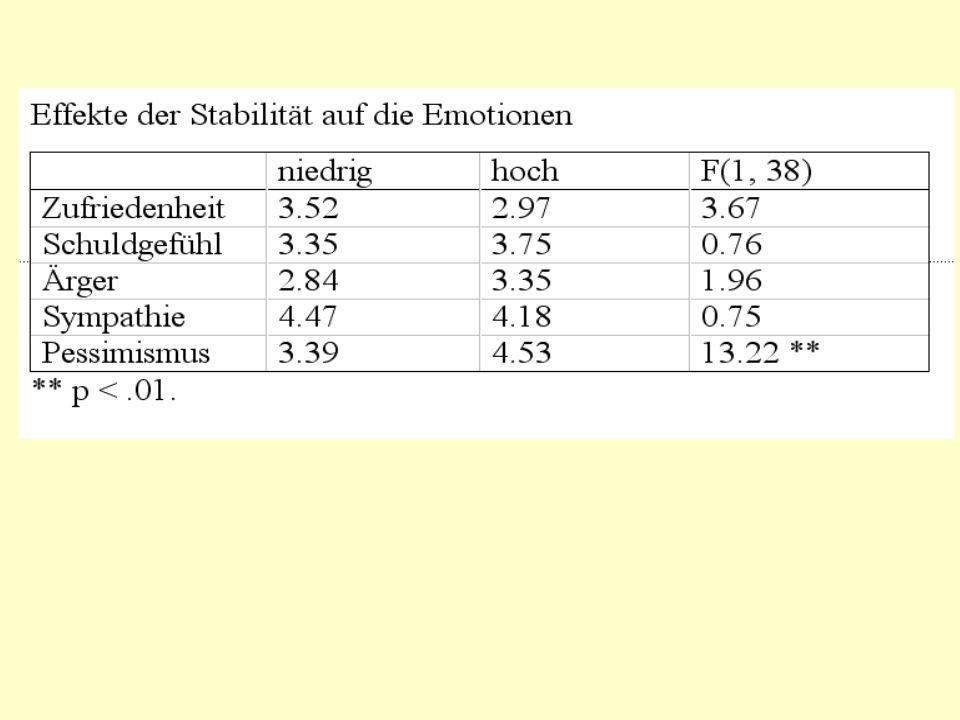 Fazit Attribution des Partnerverhaltens einseitige Perspektive Attributionsstil-Fragebogen sind unreliabel Dimensionen haben unterschiedliche Korrelate Zufriedenheit ist kein Korrelat, sondern ereignisabhängig