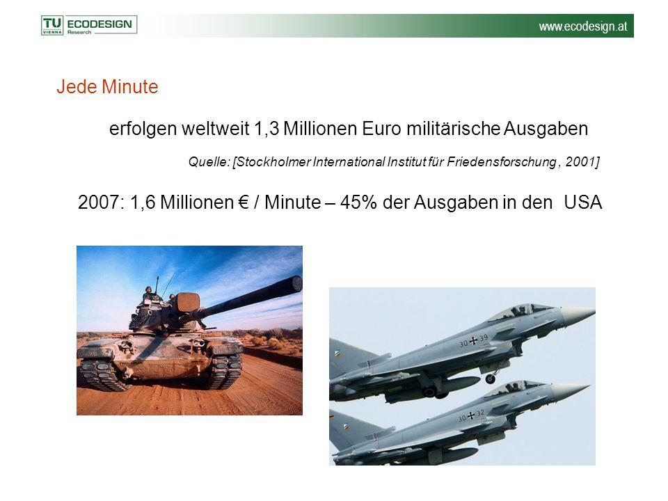 www.ecodesign.at Jede Minute erfolgen weltweit 1,3 Millionen Euro militärische Ausgaben Quelle: [Stockholmer International Institut für Friedensforsch