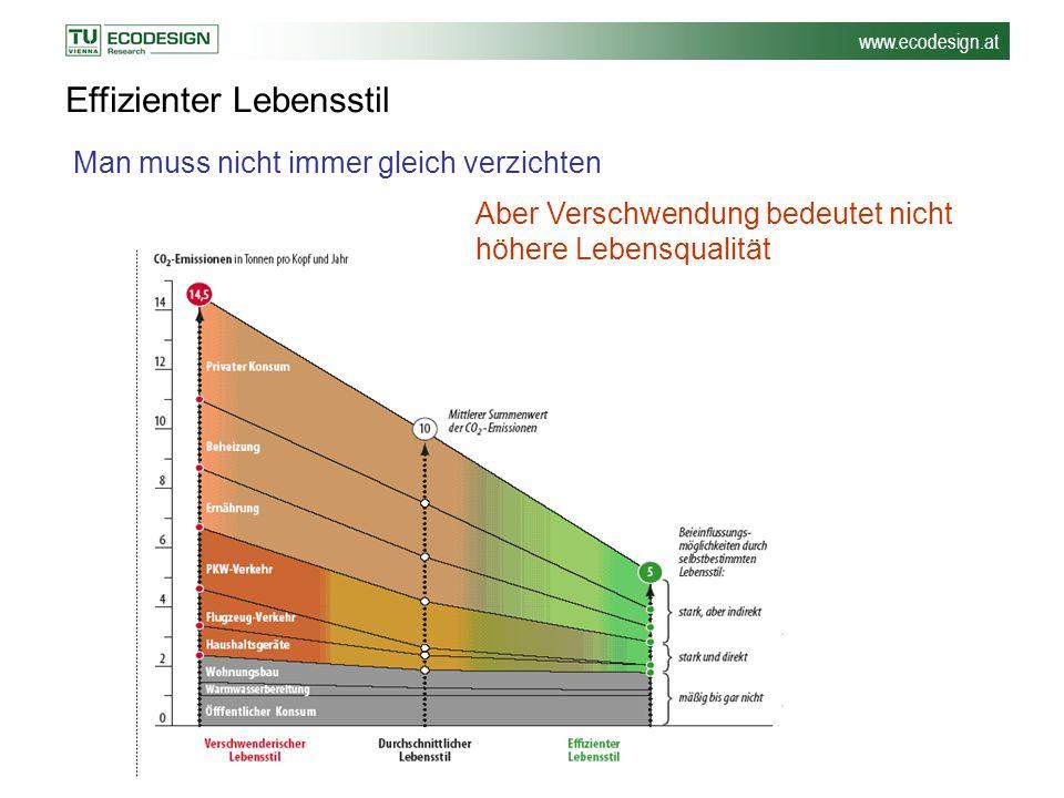 www.ecodesign.at Effizienter Lebensstil Man muss nicht immer gleich verzichten Aber Verschwendung bedeutet nicht höhere Lebensqualität