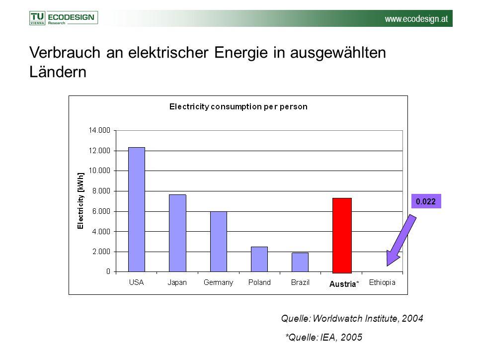 Quelle: Worldwatch Institute, 2004 0.022 Verbrauch an elektrischer Energie in ausgewählten Ländern Austria* *Quelle: IEA, 2005