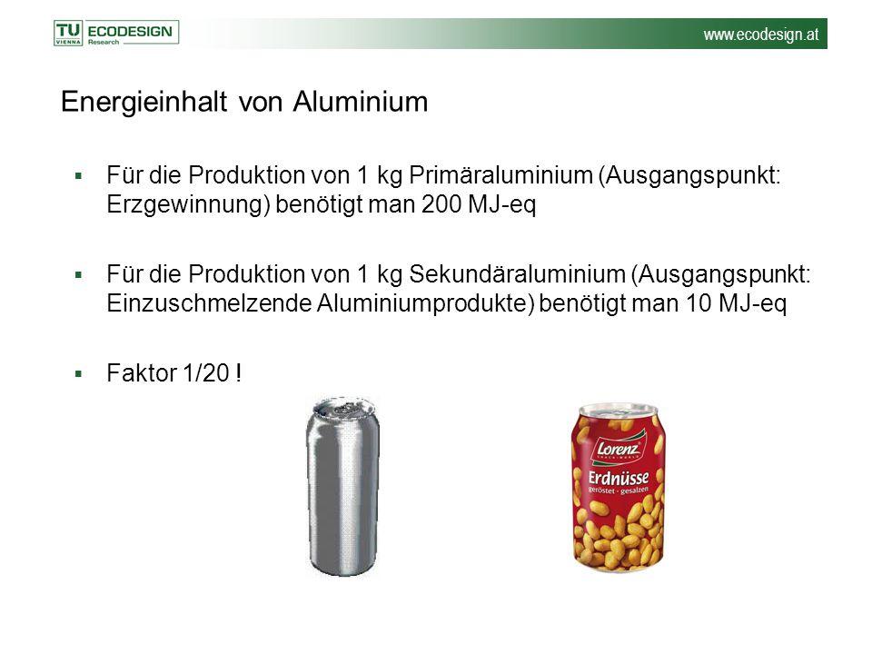 www.ecodesign.at Energieinhalt von Aluminium  Für die Produktion von 1 kg Primäraluminium (Ausgangspunkt: Erzgewinnung) benötigt man 200 MJ-eq  Für
