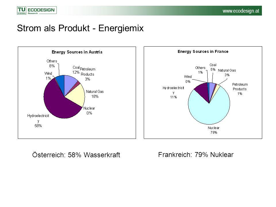 www.ecodesign.at Strom als Produkt - Energiemix Österreich: 58% Wasserkraft Frankreich: 79% Nuklear