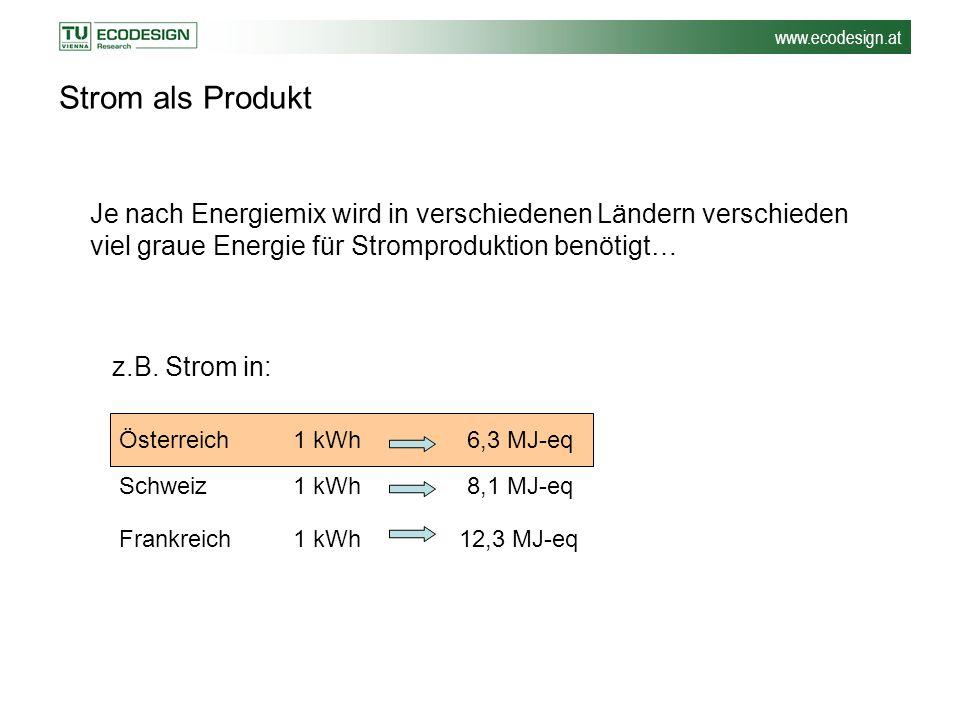 www.ecodesign.at Strom als Produkt Je nach Energiemix wird in verschiedenen Ländern verschieden viel graue Energie für Stromproduktion benötigt… z.B.