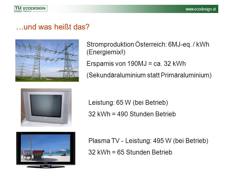 www.ecodesign.at …und was heißt das? Stromproduktion Österreich: 6MJ-eq. / kWh (Energiemix!) Ersparnis von 190MJ = ca. 32 kWh (Sekundäraluminium statt