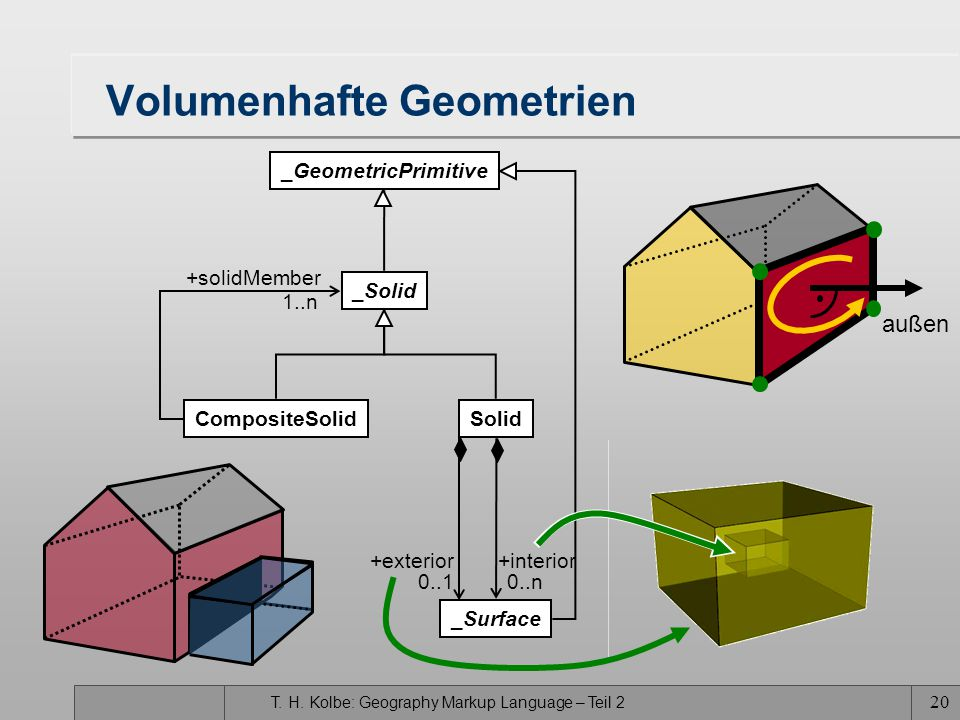 T. H. Kolbe: Geography Markup Language – Teil 2 20 Volumenhafte Geometrien _GeometricPrimitive _Solid SolidCompositeSolid _Surface 1..n 0..10..n +inte
