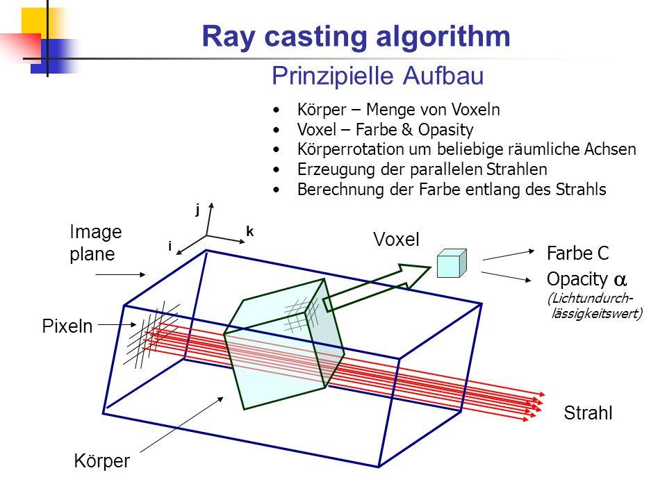 Image plane Strahl Körper i j k Ray casting algorithm Prinzipielle Aufbau Voxel Farbe C Opacity  (Lichtundurch- lässigkeitswert) Körper – Menge von V